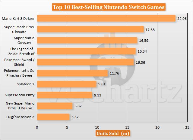 Nintendo Switch: Vendas de Jogos e do Console. Quanto já foi vendido?