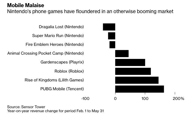 Nintendo pretende diminuir foco em jogos mobile e aumentar em jogos para console