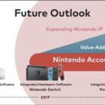 Sem surpresas, Nintendo afirma que próximo console seguirá a abordagem dos anteriores