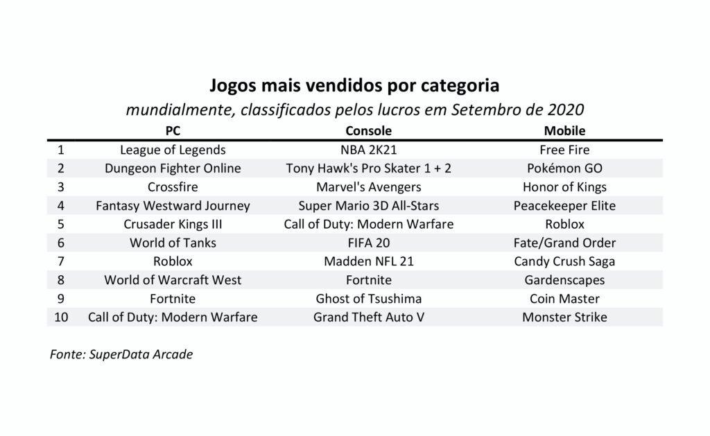 Super Mario 3D All-Stars é o jogo mais vendido digitalmente da franquia